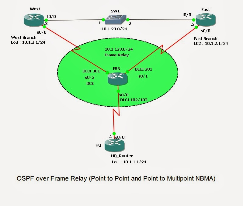 Zaw Min Htann\'s Notes: OSPF over Frame Relay ( Point to Point ...