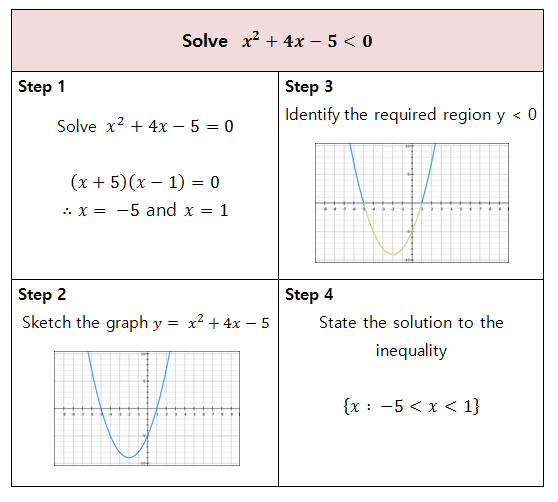 Printables Graphing Quadratic Inequalities Worksheet resourceaholic new gcse inequalities desmos is a fantastic tool for exploring quadratic thanks to cathal cga pgs sharing this example