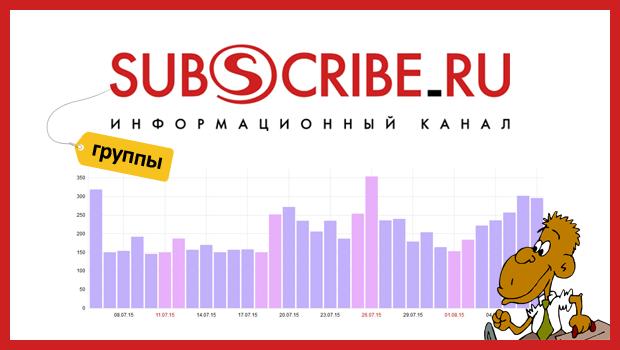 Советы и наблюдения о группах на Subscribe.ru