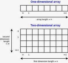 أساسيات البرمجة سي شارب - الفئة الاساسية  لكل المصفوفات C# - Array Class