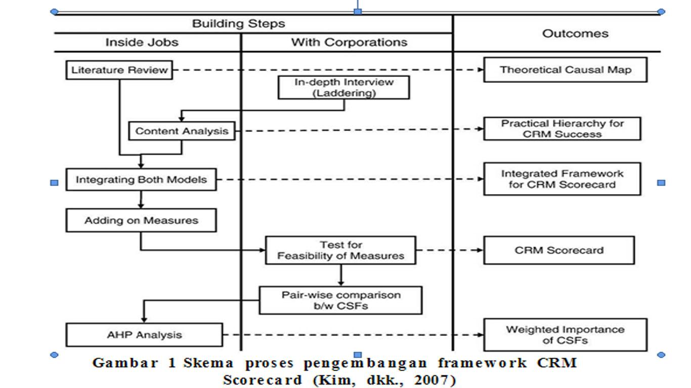 Yo belajar ay analytic hierarchy process ahp proses pengambilan keputusan pada dasarnya adalah memilih suatu alternatif peralatan utama analytical hierarchy process ccuart Choice Image