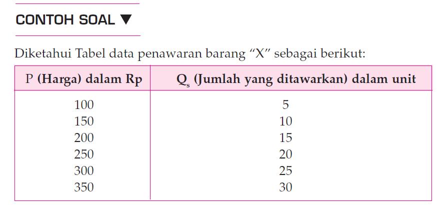 Cara Menghitung Fungsi Penawaran 3