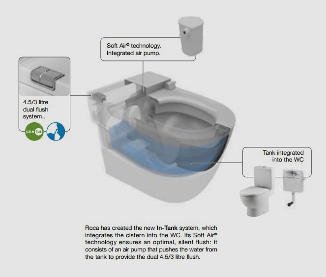 Roca in tank meridian toilet norse white design blog for Inodoro roca meridian in tank precio