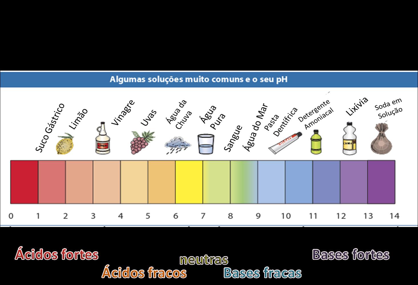 loucasporshampoo escala de ph produtos comuns