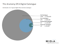 Anatomy of a Digital Catalog image