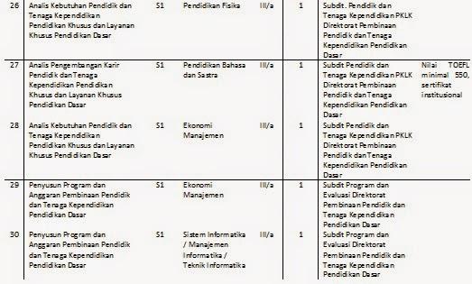 CPNS Direktorat Pendidikan Dasar 2014