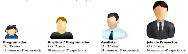 Trayectoria profesional de un programador