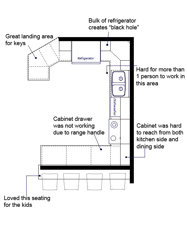 Kitchen Layouts By Size