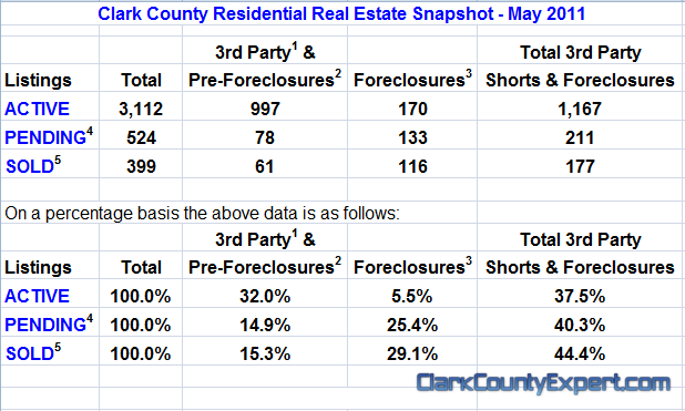 Vancouver WA Real Estate Market Report, including Clark County WA for May 2011 by John Slocum of REMAX Vancouver WA