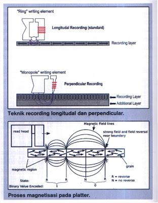 teknologi magnetisasi platter