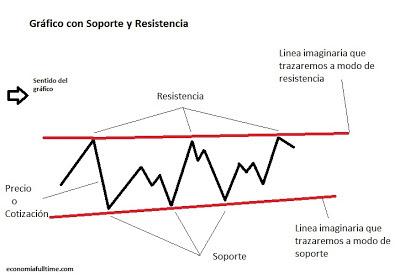 Soporte-resistencia-trading-bolsa