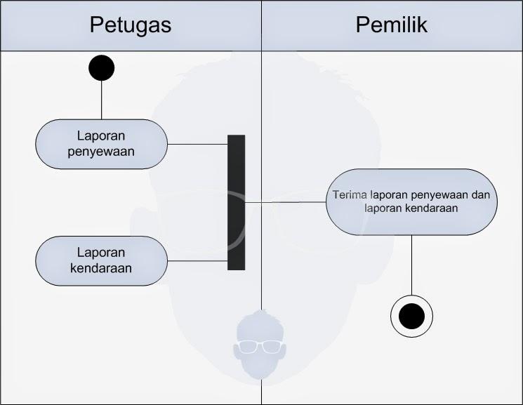 Activity diagram pada pt bendi car contoh perangkat studi httpadfjdtrk ccuart Image collections
