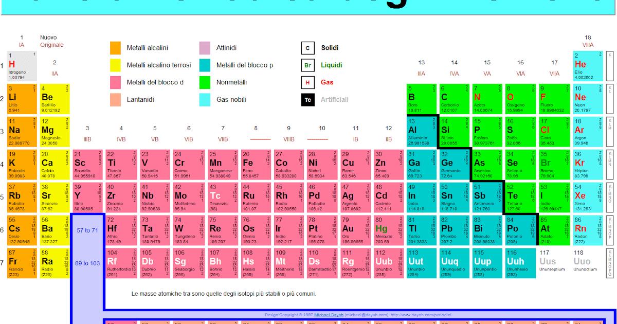 Tavola periodica degli elementi chimici - Gli elementi della tavola periodica ...