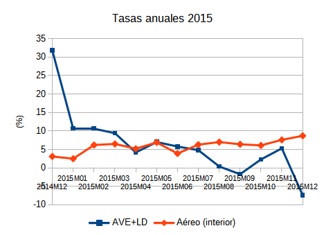 La Alta Velocidad-Larga Distancia de Renfe ha caído 12,4 puntos en tasa anual en Diciembre de 2015