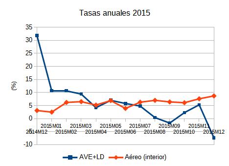 La Alta Velocidad-Larga Distancia de Renfe ha caído 12,4 puntos en Diciembre de 2015 en tasa anual
