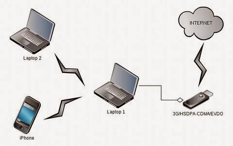 Cara Share Koneksi SSH Menggunakan Tun2sock