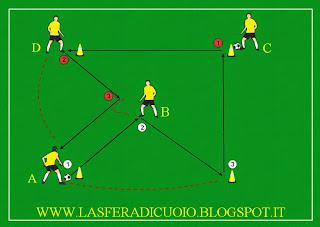 http://lasferadicuoio.blogspot.it/2014/09/combinazione-4-giocatori-5.html