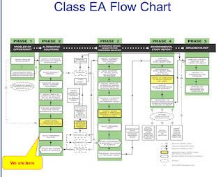 image screen shot Omemee EA Class Flow Chart
