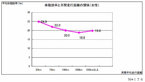 体脂肪率と月間走行距離の関係グラフ(女性)