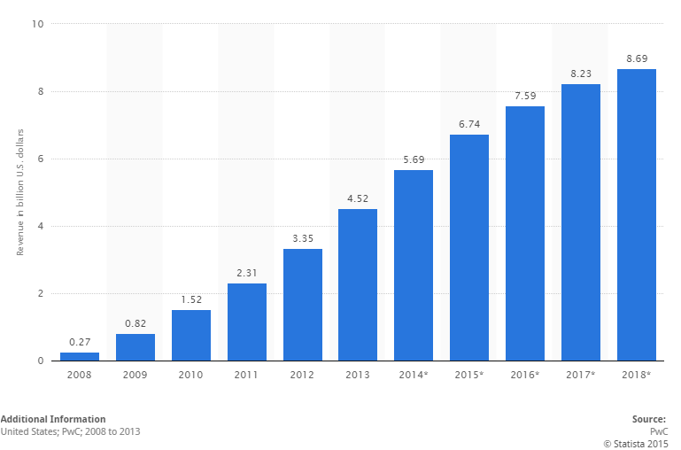 ebook revenues in US since 2010 to 2018