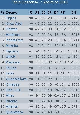 Apuntes de Futbol: Tabla de descenso Jornada 13 Clausura 2013 Liga MX