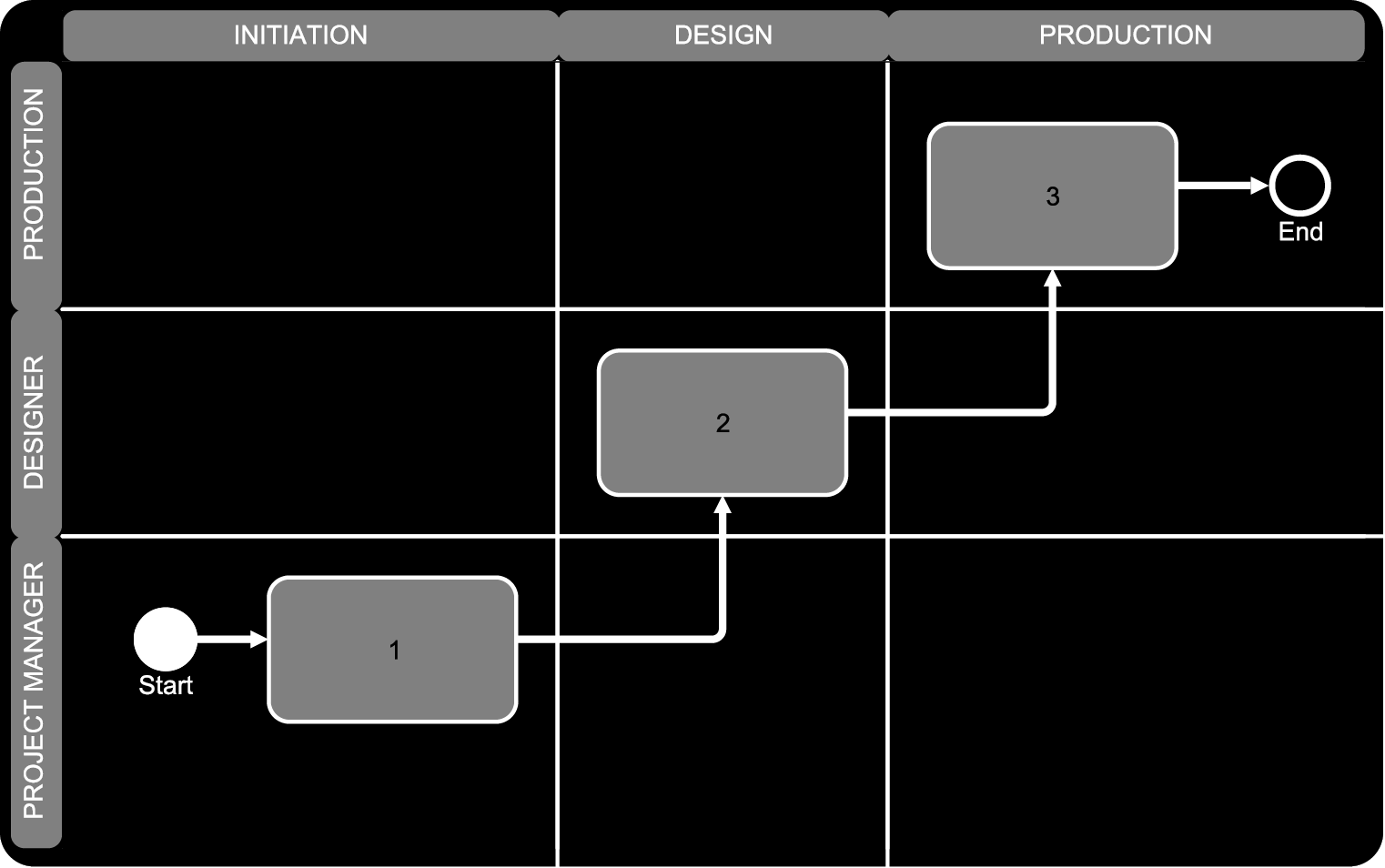 Visualize your workflow with swim lane diagrams creative agency the best way i have found to diagram a projects work flow is through the swim lane diagram the swim lane not only tells you the process in a sequential pooptronica Images