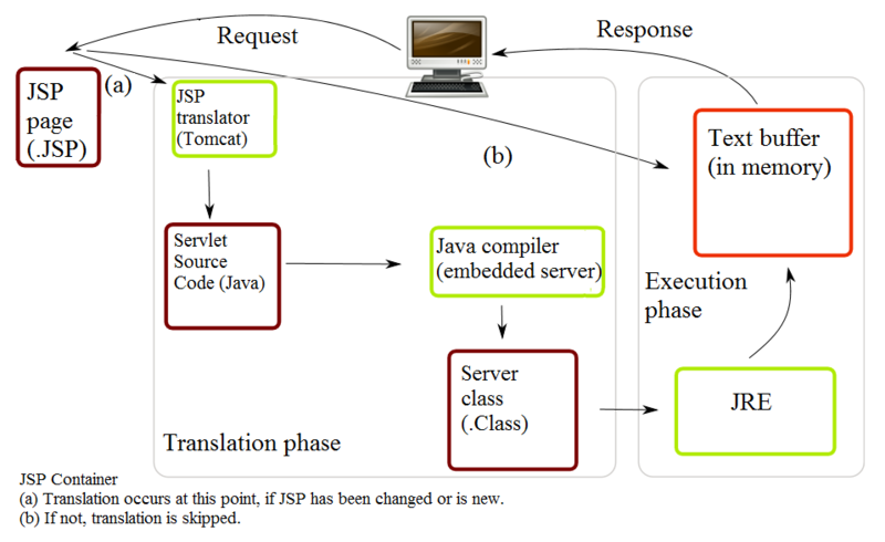 Computer programming languages java characteristics of for Architecture j2ee