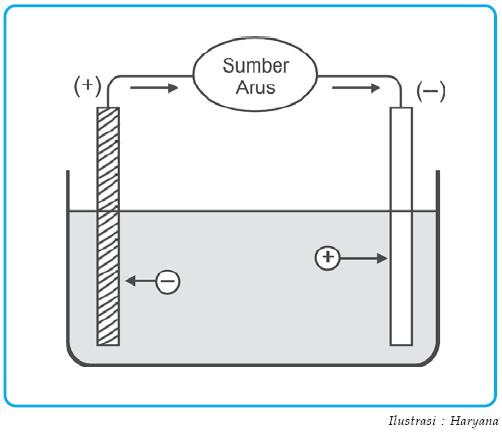 Pengertian sel volta dan sel elektrolisis galvani perbedaan sel elektrolisis ccuart Choice Image