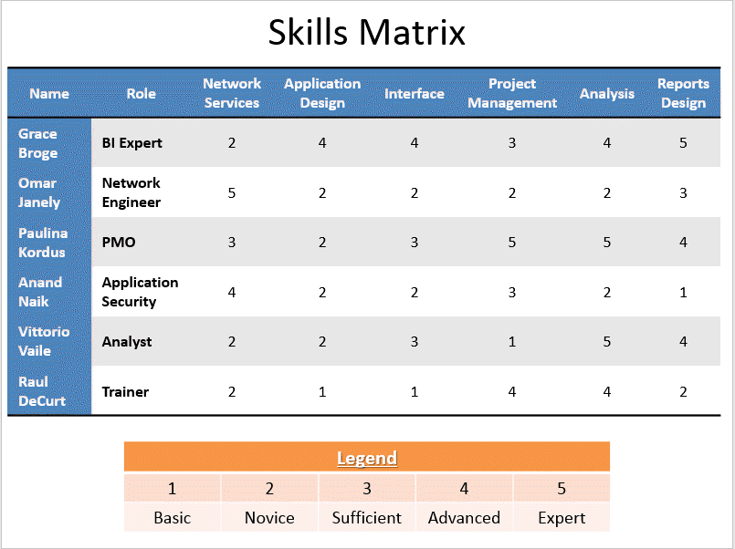 Matrix table template
