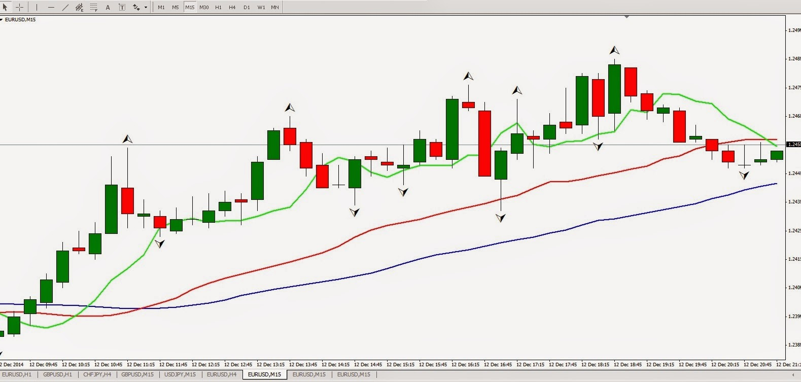 How to get auto binary signals