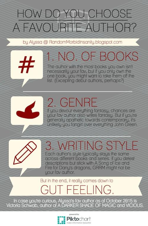 INFOGRAPHIC: How do you choose a favourite author?