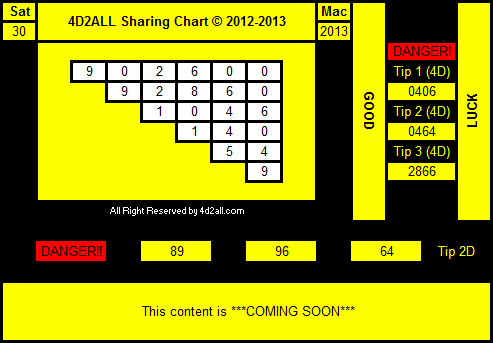 4D Prediction Tips & Chart Remixed 30.03.2013 ( Magnum 4D, Damacai