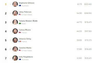 WSL Rankings Chicas