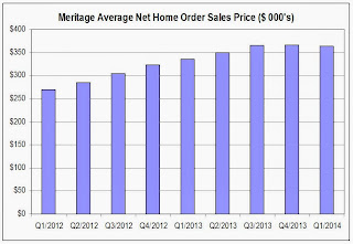 Meritage Home Prices
