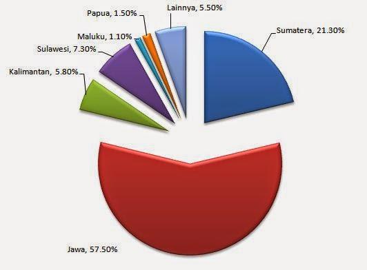 Data jumlah penduduk indonesia terbaru news update techno tabel jumlah penduduk indonesia data jumlah penduduk indonesia terbaru diagram persebaran penduduk indonesia ccuart Gallery