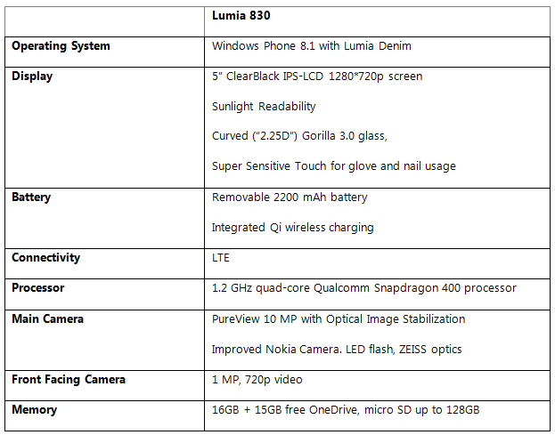 Technical specs Lumia 830