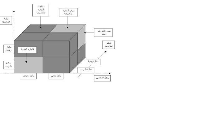 شكل يوضح الفرق بين أنواع التجارة المختلفة الإلكترونية والتقليدية فى رسم بيانى