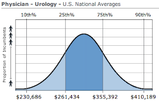 Urology Physician Salary