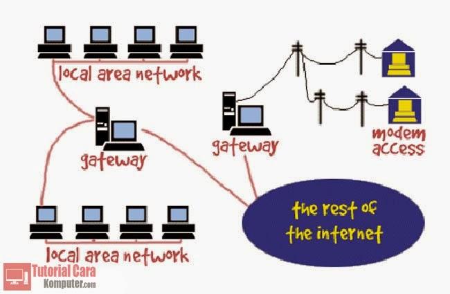 Pengertian dan Fungsi Gateway - TutorialCaraKomputer.com