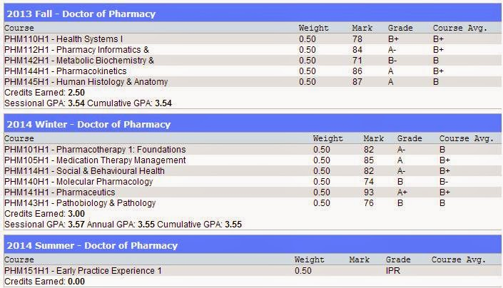 Leslie Faculty Of Pharmacy U Of T Year 1 Courses