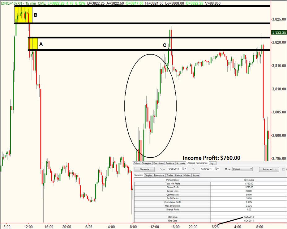 Сделка c NASDAQ от 26.06.2014 года. Прибыль: 760$. Сэм Сейден (Sam Seiden).