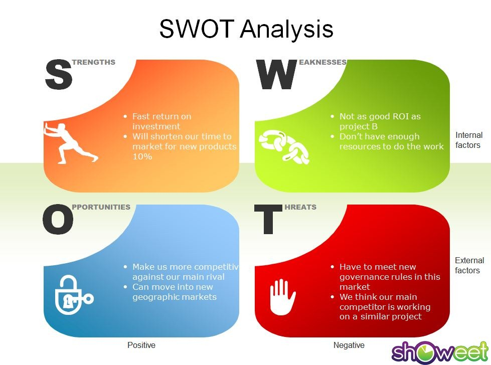 Amul Ice Cream SWOT Analysis, Competitors & USP