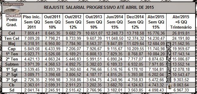 Tabela Salarial PMMG - Veja a progressão até 2015. | Informante News ...