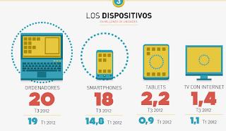 Terminales Inteligentes en España