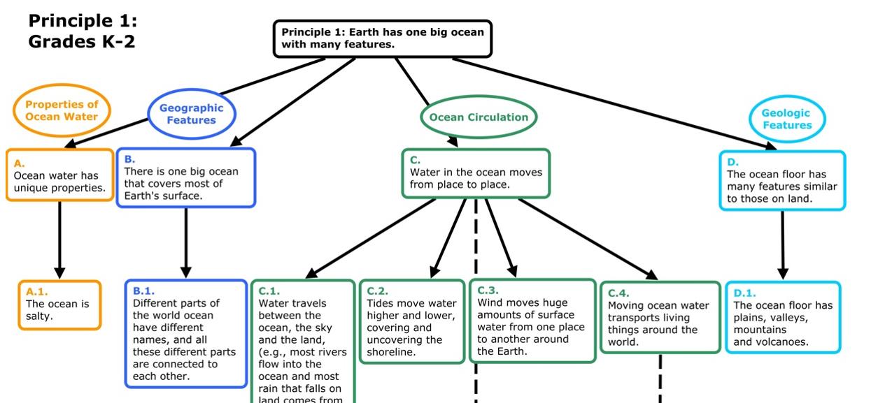Fulbright denmark 2015 ocean literacy portion of the conceptual flow diagram for ocean literacy principle 1 grades k 2 ccuart Choice Image