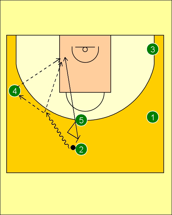 how to properly set a screen in basketball