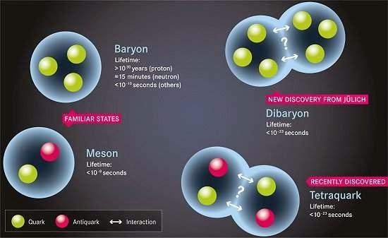 Partícula exótica com seis quarks é encontrada
