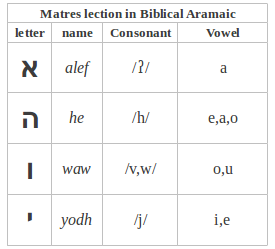 The Phrase Matres Lectionis Comes From Latin And It Means Mothers Of LettersThese Letters Indicate Mostly Long VowelsIn Biblical Aramaic Mainly Four