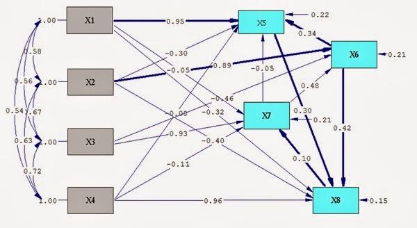 Aplikasi lisrel untuk penelitian analisis jalur ccuart Choice Image