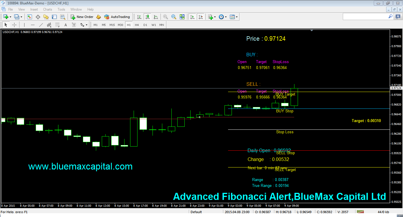 USDCHF Daily articles with advanced Fibonacci alert-source from BlueMax Capital 09/04/2015